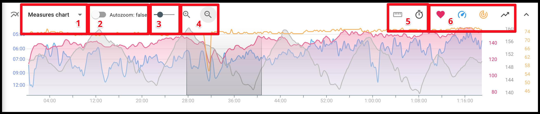 Managing the indicators chart