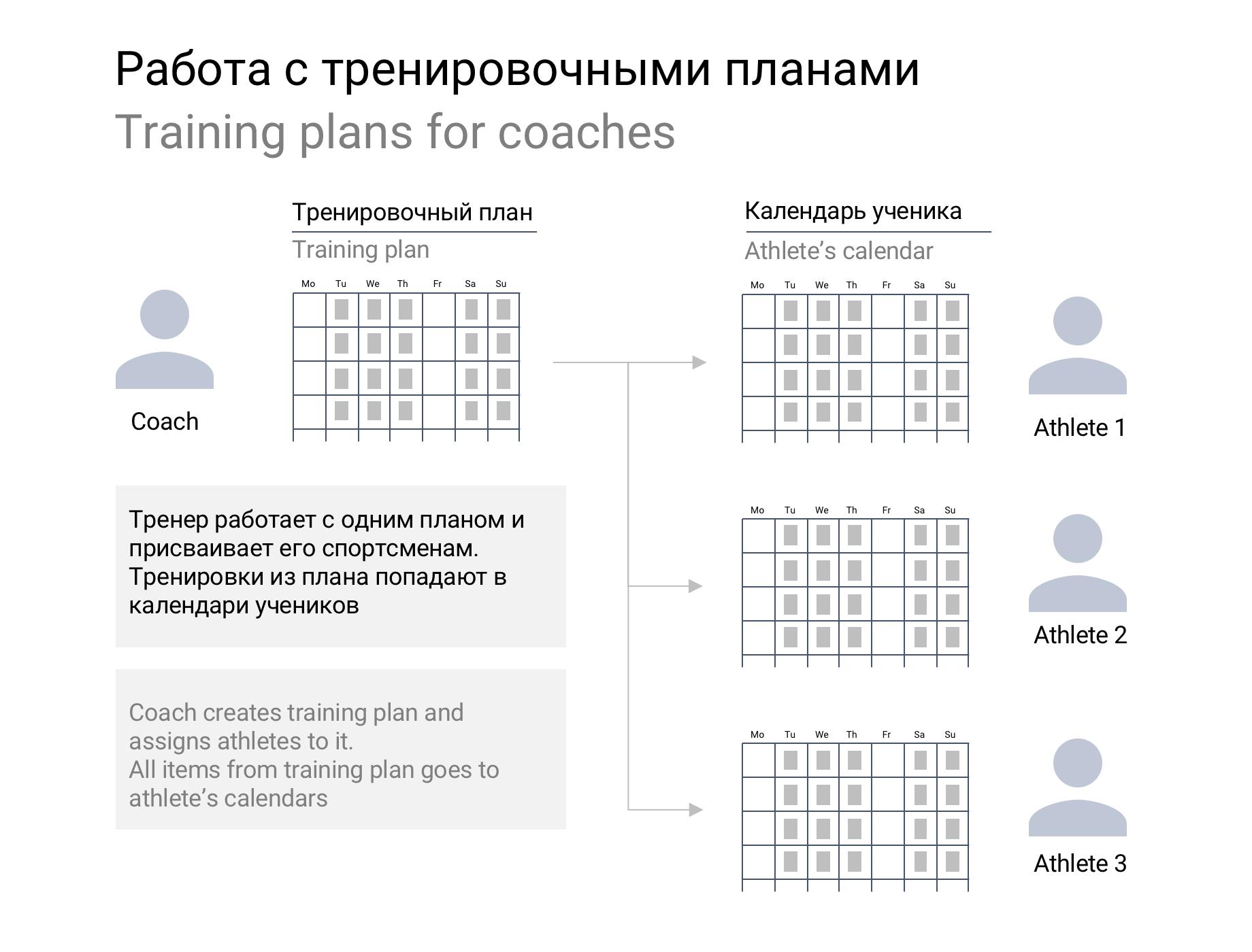 Принцип работы тренировочного плана
